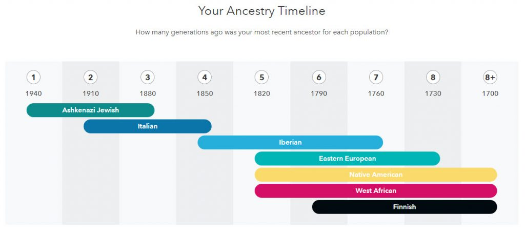 23andme Ancestry Report 2
